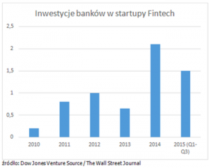 fintech us investmens by banks 2015